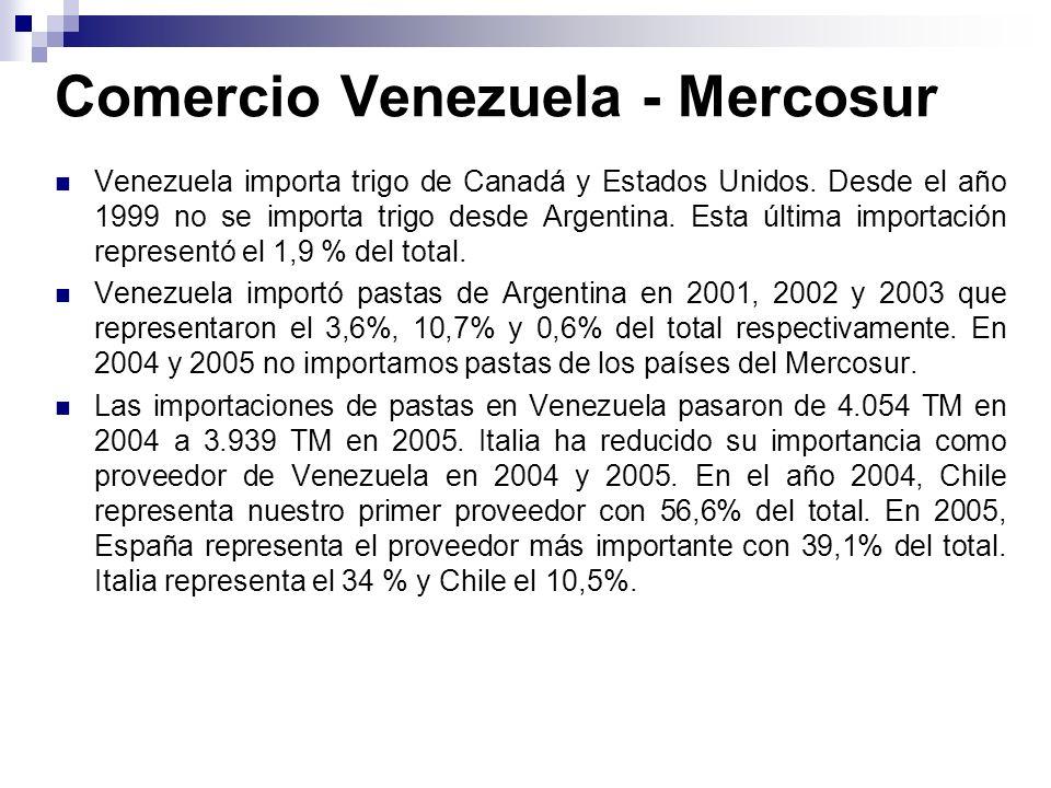 Comercio Venezuela - Mercosur