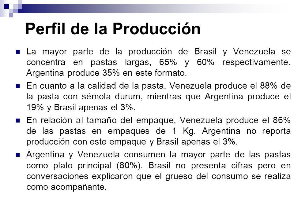 Perfil de la Producción