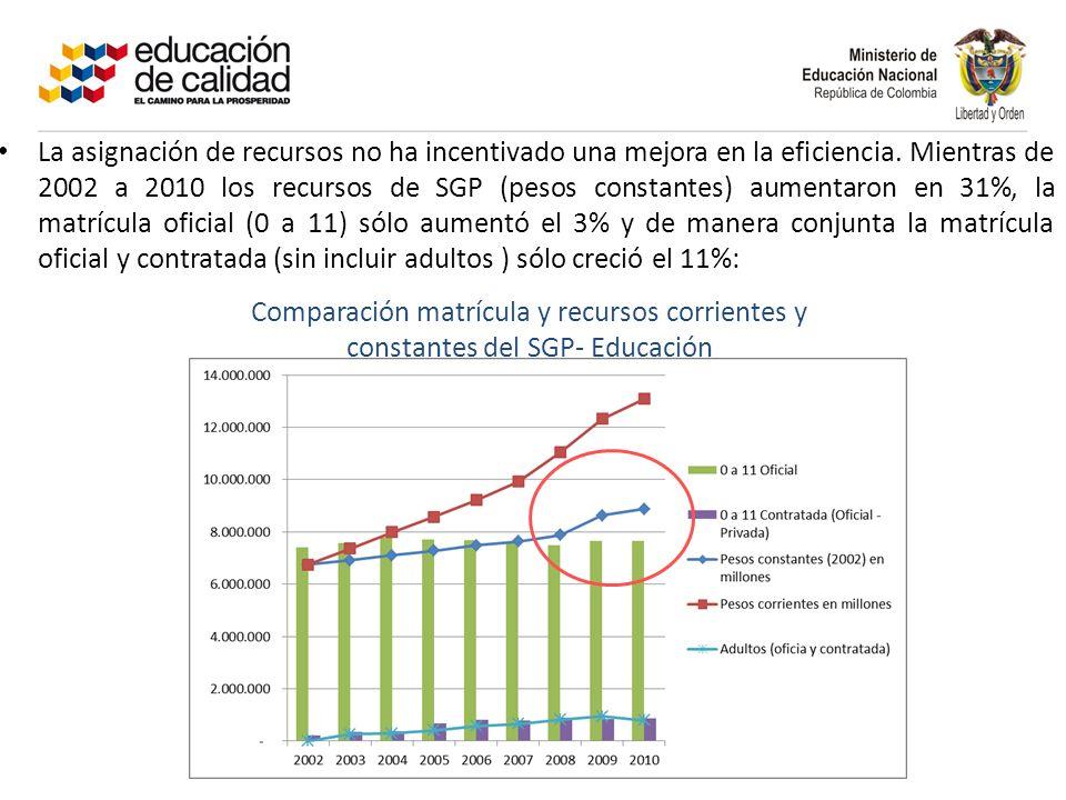 La asignación de recursos no ha incentivado una mejora en la eficiencia. Mientras de 2002 a 2010 los recursos de SGP (pesos constantes) aumentaron en 31%, la matrícula oficial (0 a 11) sólo aumentó el 3% y de manera conjunta la matrícula oficial y contratada (sin incluir adultos ) sólo creció el 11%: