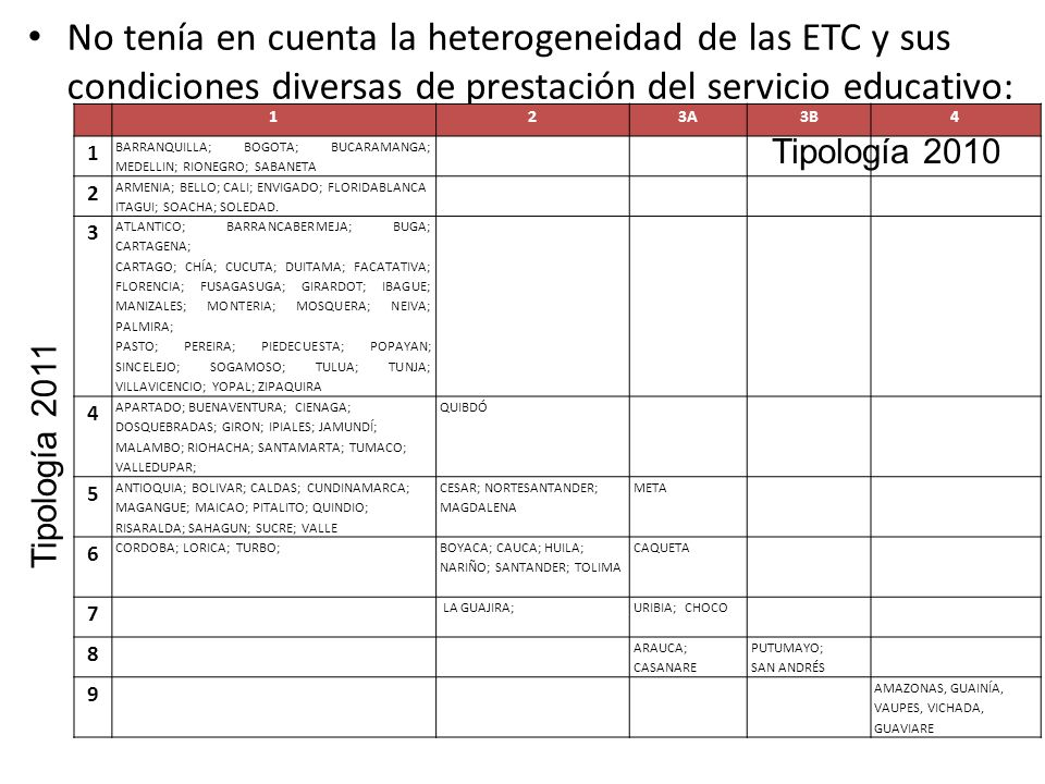 No tenía en cuenta la heterogeneidad de las ETC y sus condiciones diversas de prestación del servicio educativo: