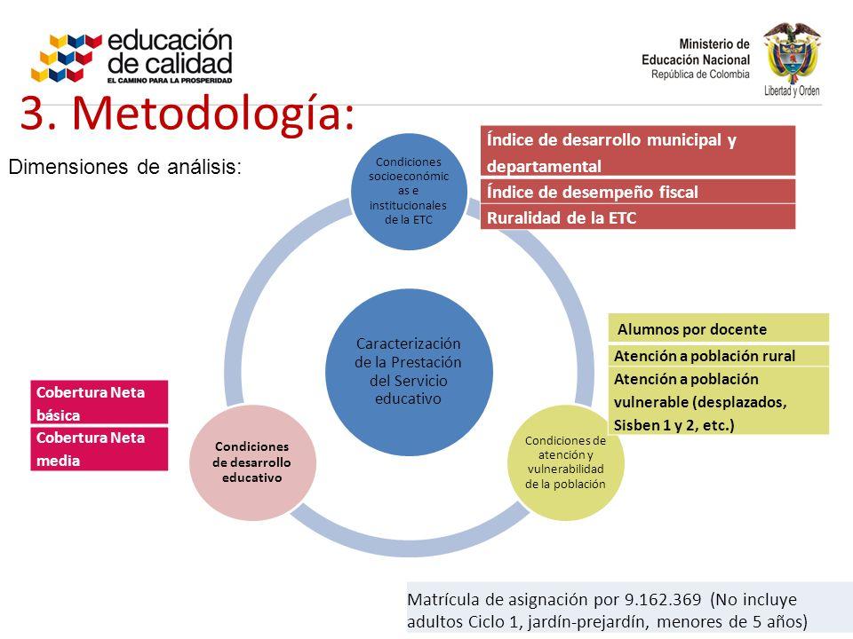 Condiciones de desarrollo educativo