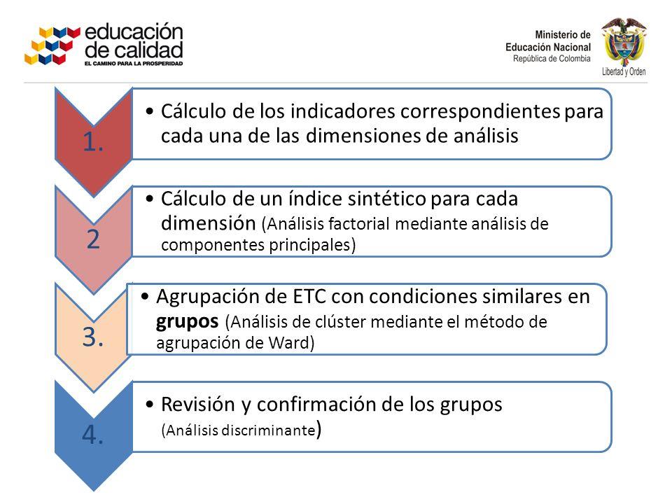 1. Cálculo de los indicadores correspondientes para cada una de las dimensiones de análisis. 2.