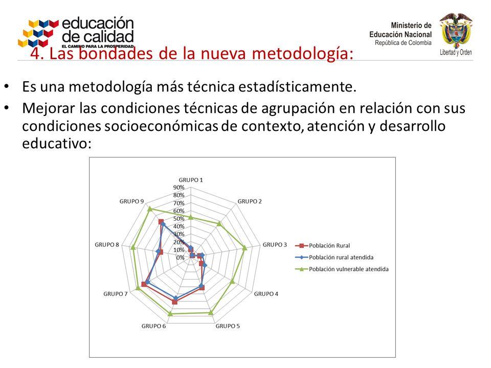 4. Las bondades de la nueva metodología: