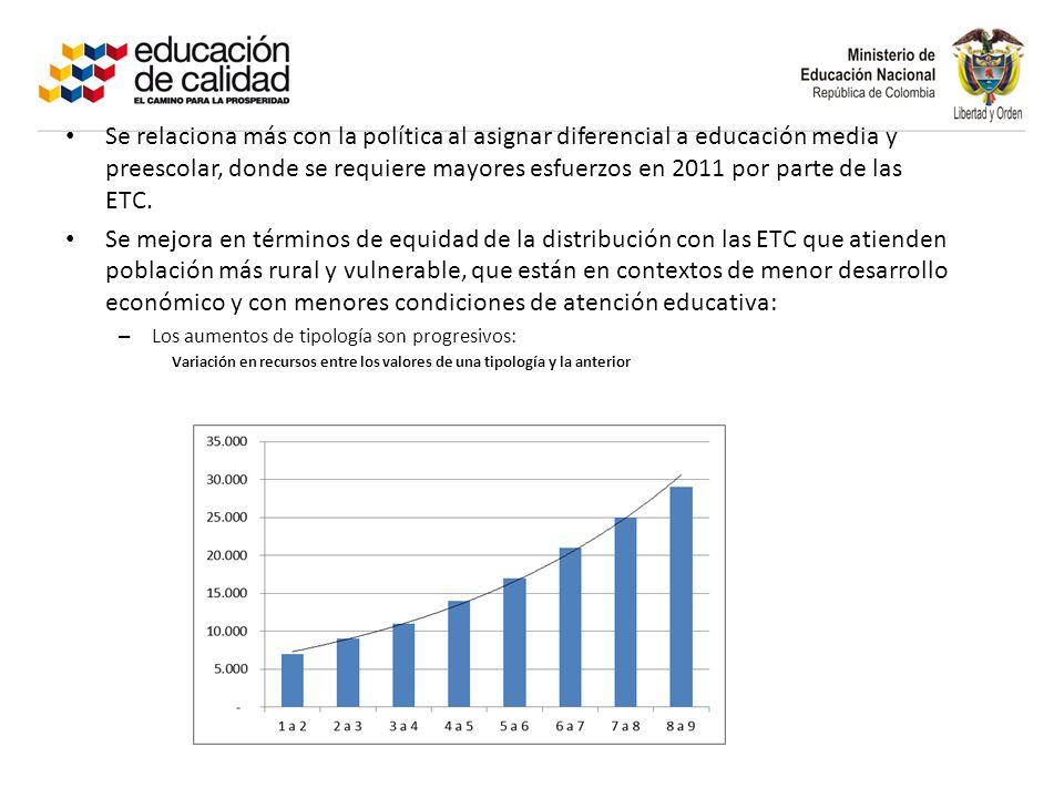 Se relaciona más con la política al asignar diferencial a educación media y preescolar, donde se requiere mayores esfuerzos en 2011 por parte de las ETC.