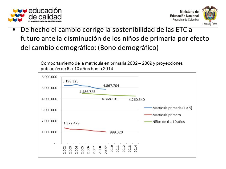 De hecho el cambio corrige la sostenibilidad de las ETC a futuro ante la disminución de los niños de primaria por efecto del cambio demográfico: (Bono demográfico)