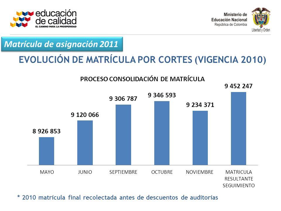 EVOLUCIÓN DE MATRÍCULA POR CORTES (VIGENCIA 2010)