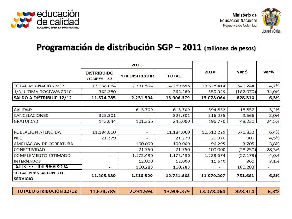 Programación de distribución SGP – 2011 (millones de pesos)