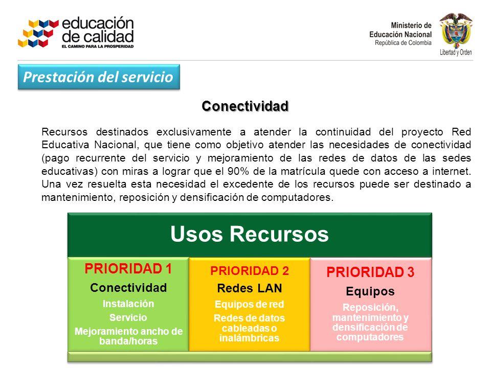 Usos Recursos Prestación del servicio PRIORIDAD 1 PRIORIDAD 3