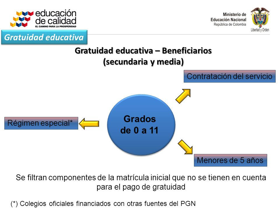 Gratuidad educativa – Beneficiarios