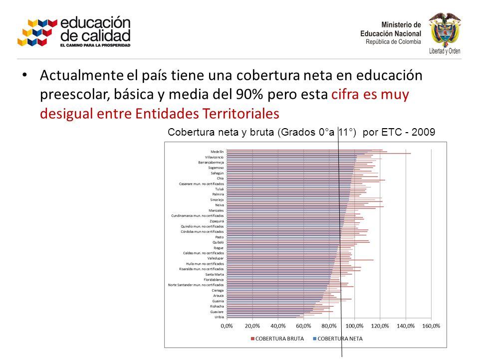 Actualmente el país tiene una cobertura neta en educación preescolar, básica y media del 90% pero esta cifra es muy desigual entre Entidades Territoriales