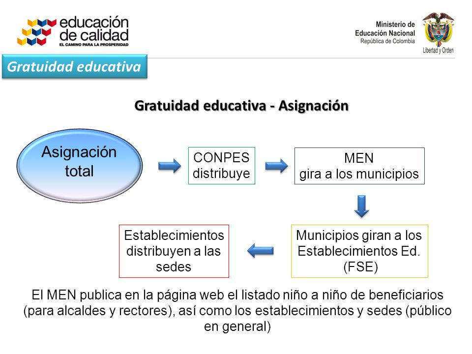 Gratuidad educativa - Asignación