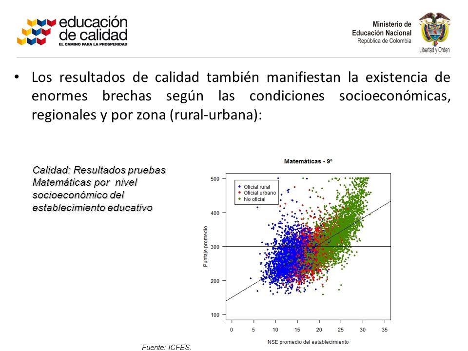 Los resultados de calidad también manifiestan la existencia de enormes brechas según las condiciones socioeconómicas, regionales y por zona (rural-urbana):