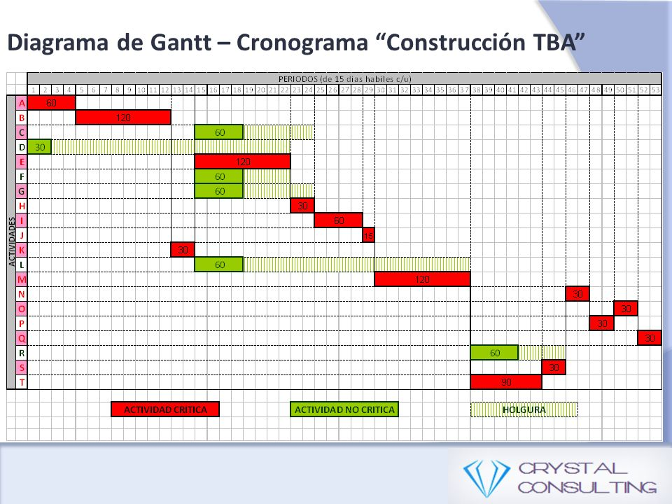 Diagrama de Gantt – Cronograma Construcción TBA