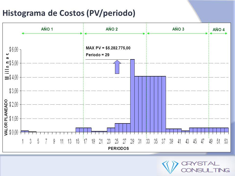Histograma de Costos (PV/periodo)