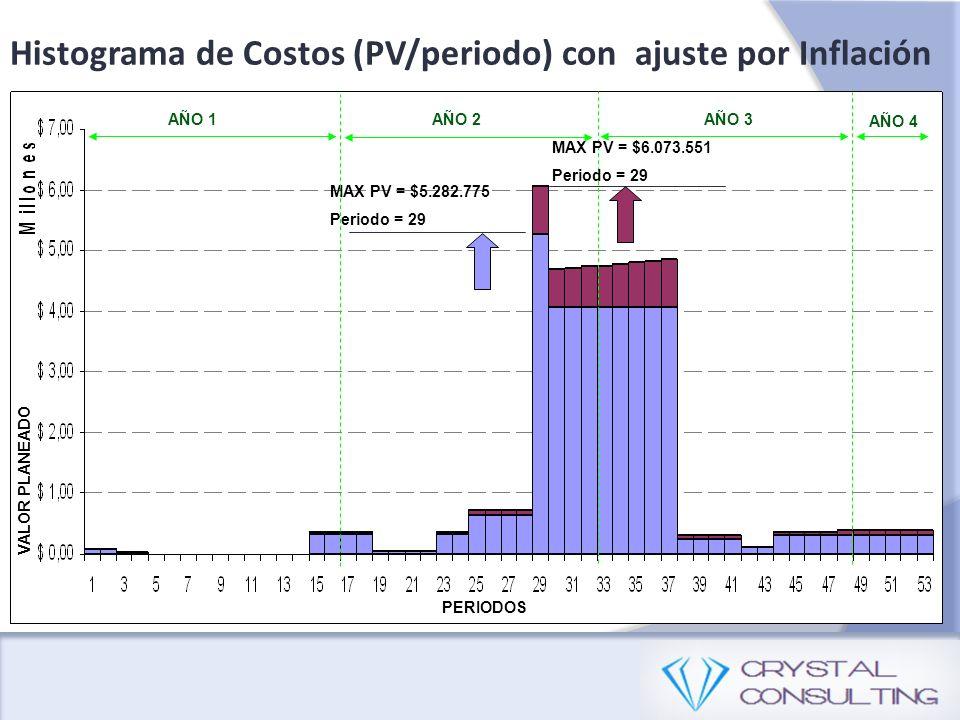 Histograma de Costos (PV/periodo) con ajuste por Inflación