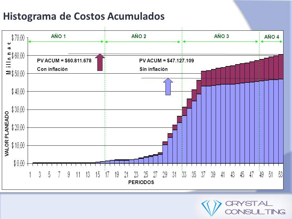 Histograma de Costos Acumulados