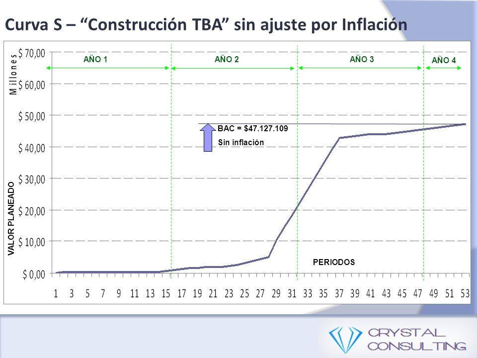 Curva S – Construcción TBA sin ajuste por Inflación