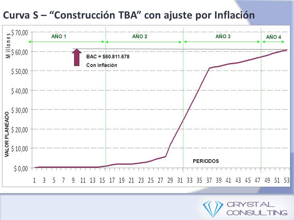 Curva S – Construcción TBA con ajuste por Inflación