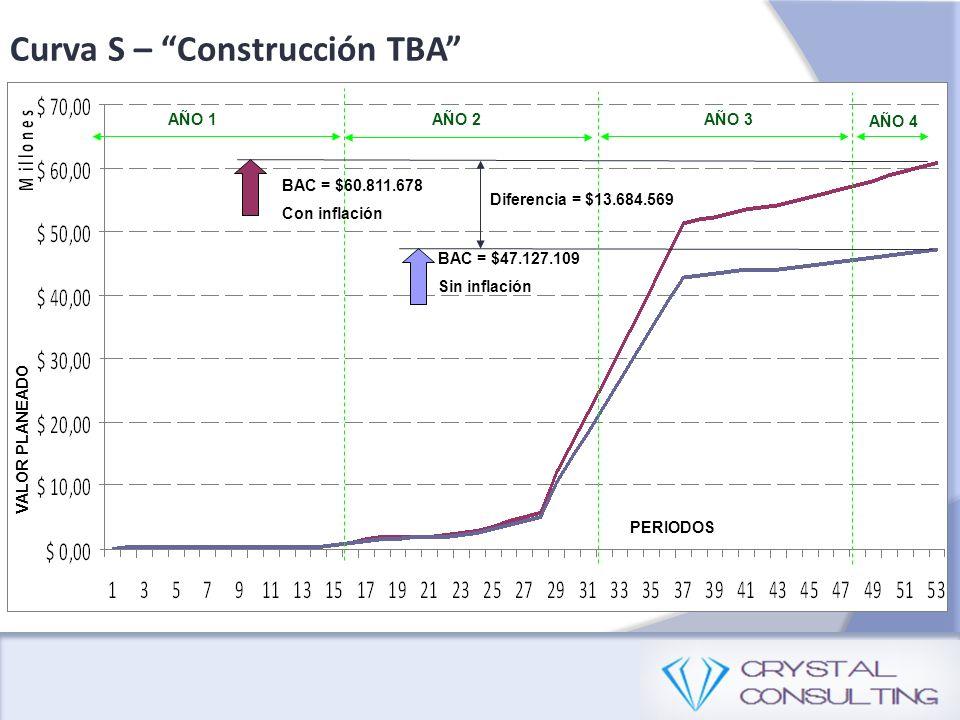 Curva S – Construcción TBA