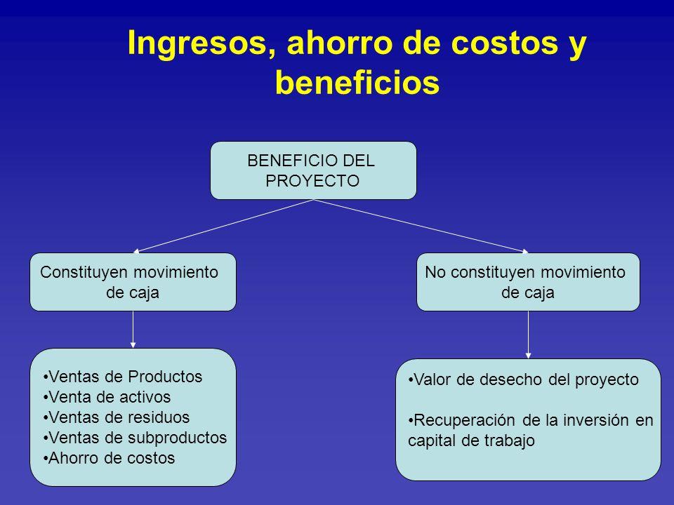 Ingresos, ahorro de costos y beneficios