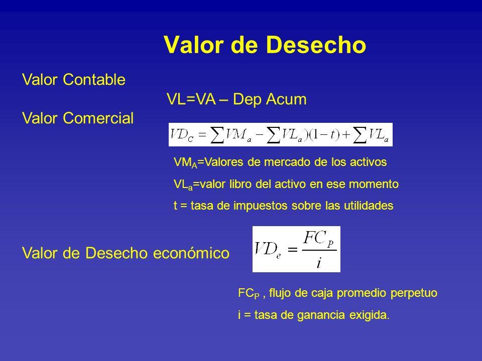 Valor de Desecho Valor Contable VL=VA – Dep Acum Valor Comercial Valor de Desecho económico.