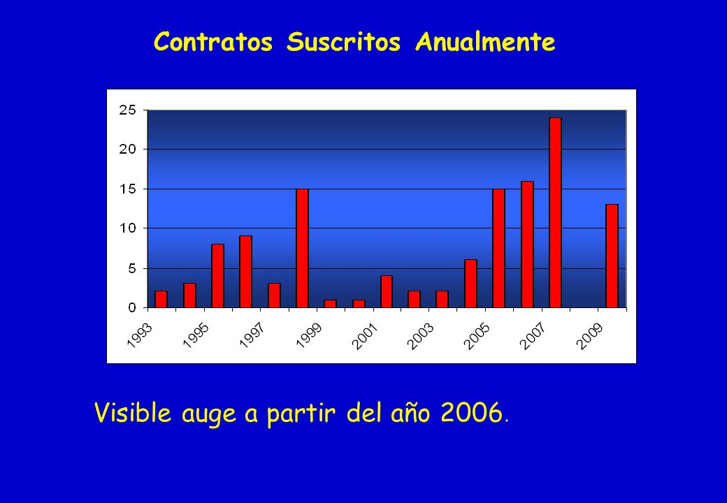 Contratos Suscritos Anualmente