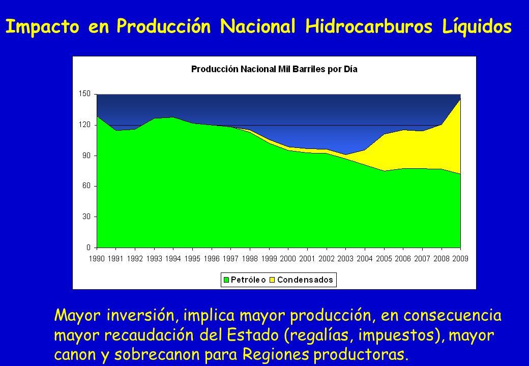 Impacto en Producción Nacional Hidrocarburos Líquidos