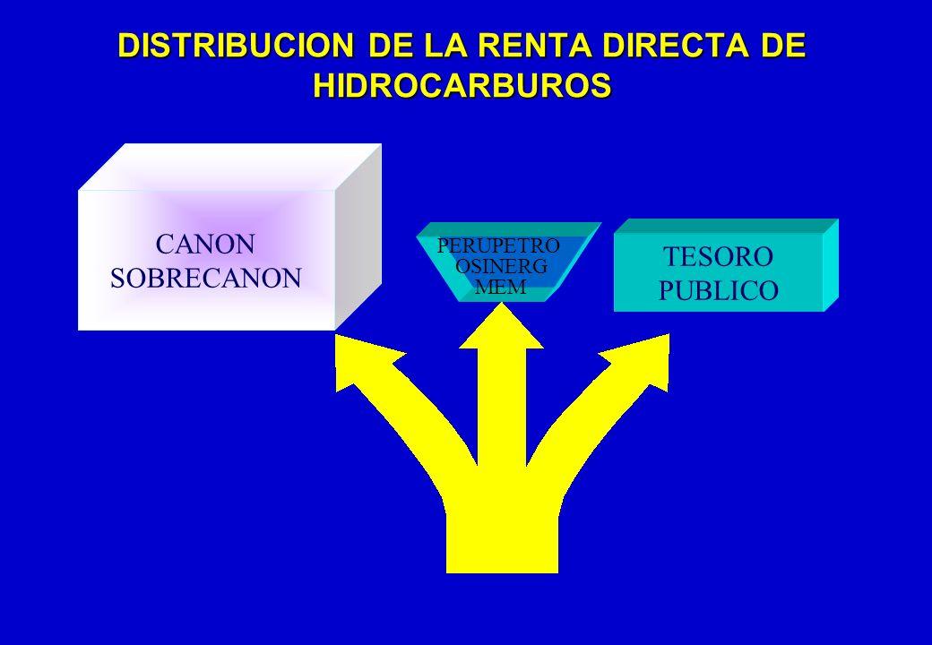 DISTRIBUCION DE LA RENTA DIRECTA DE HIDROCARBUROS