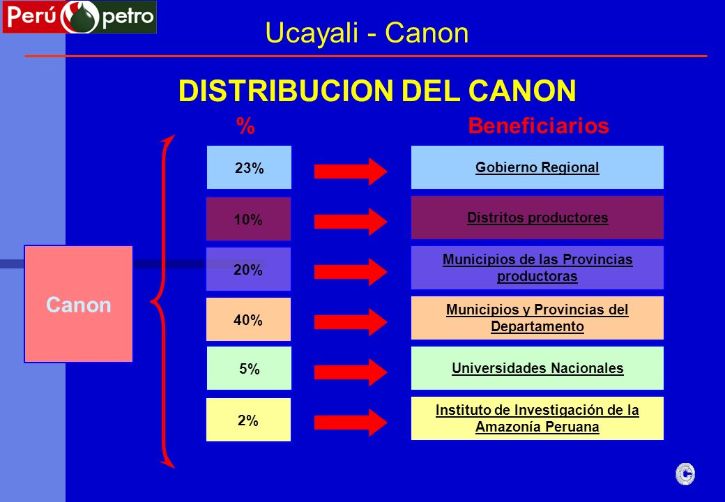 DISTRIBUCION DEL CANON