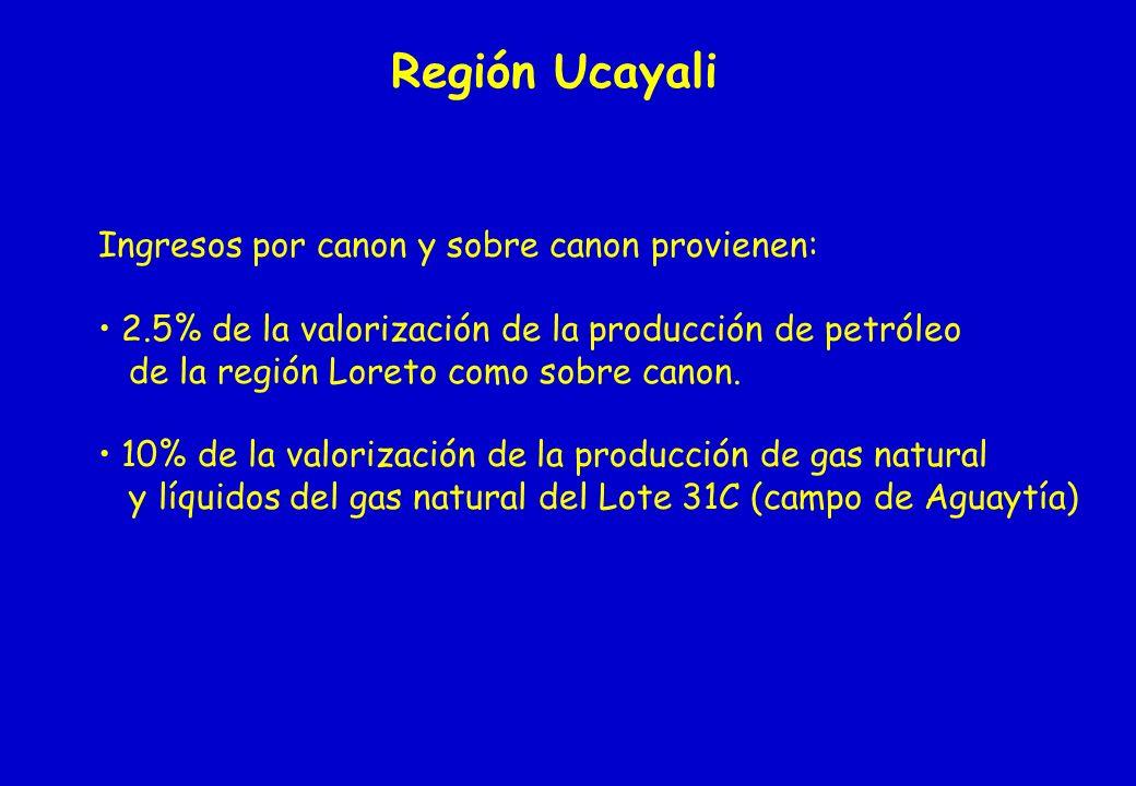 Región Ucayali Ingresos por canon y sobre canon provienen: