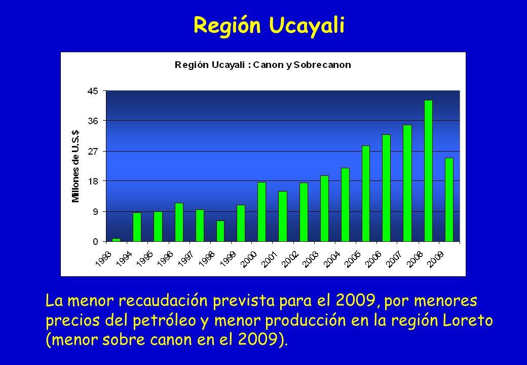 Región Ucayali La menor recaudación prevista para el 2009, por menores