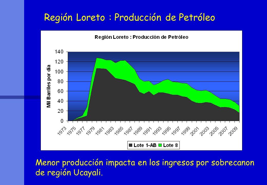 Región Loreto : Producción de Petróleo