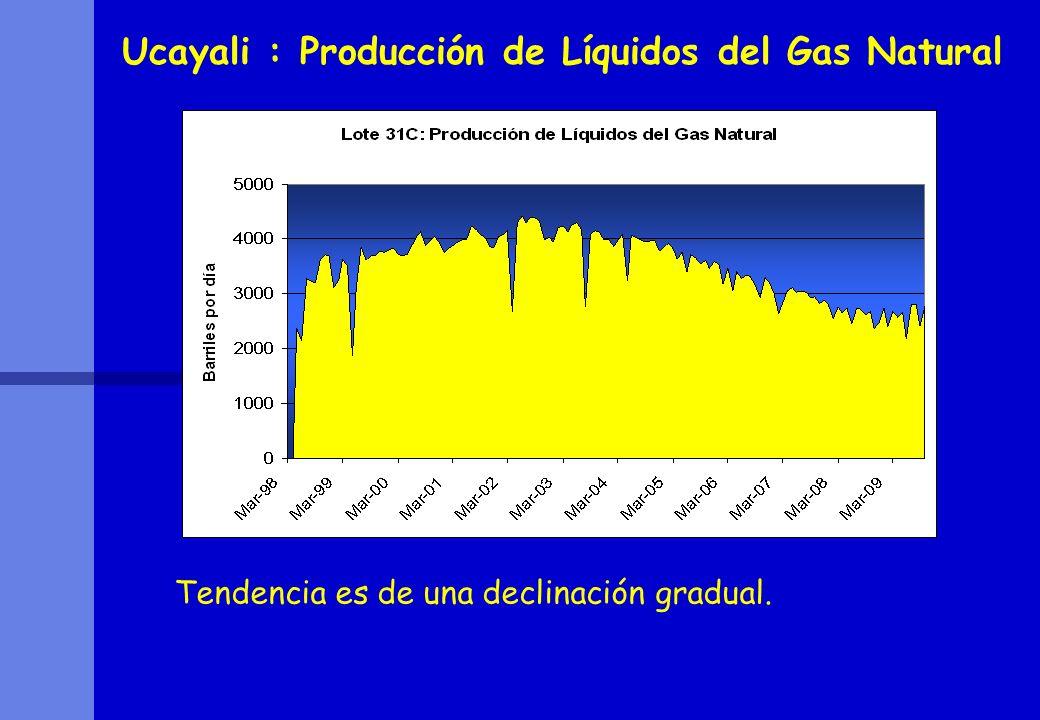 Ucayali : Producción de Líquidos del Gas Natural