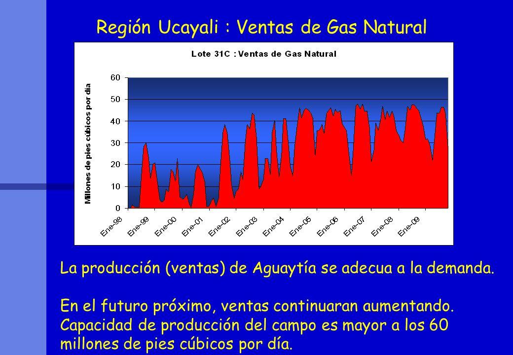 Región Ucayali : Ventas de Gas Natural