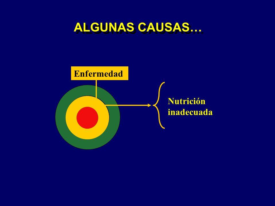 ALGUNAS CAUSAS… Enfermedad Nutrición inadecuada