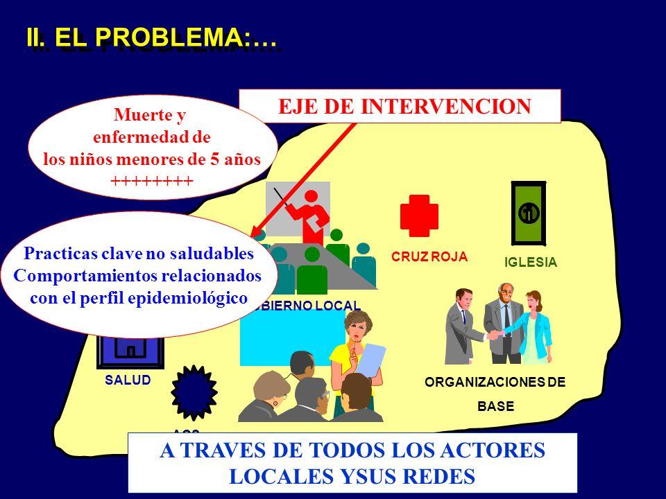 II. EL PROBLEMA:… A TRAVES DE TODOS LOS ACTORES LOCALES YSUS REDES