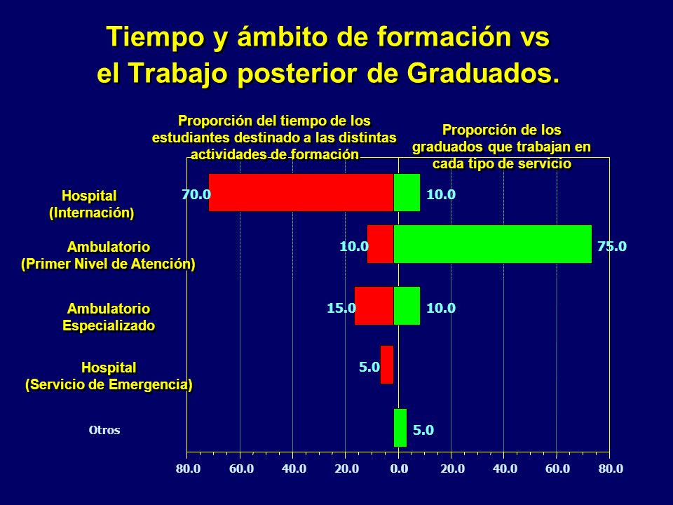Tiempo y ámbito de formación vs el Trabajo posterior de Graduados.