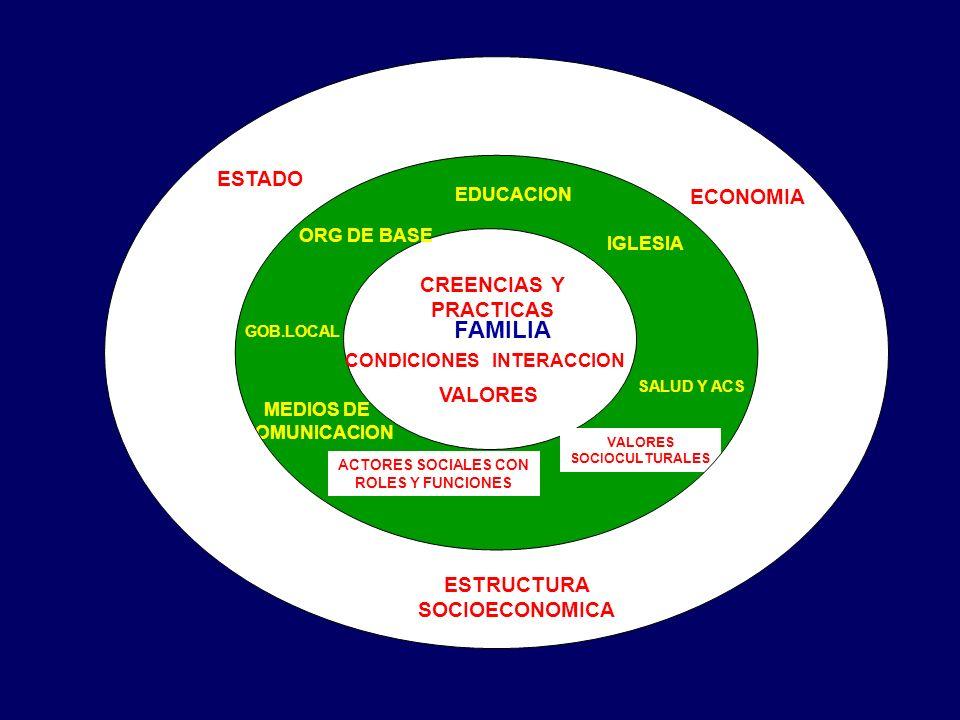 FAMILIA ESTADO ECONOMIA CREENCIAS Y PRACTICAS VALORES ESTRUCTURA