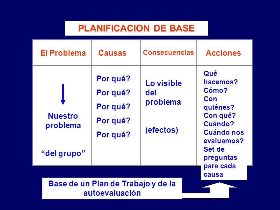 Base de un Plan de Trabajo y de la autoevaluación