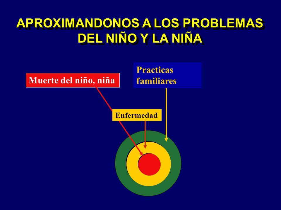 APROXIMANDONOS A LOS PROBLEMAS DEL NIÑO Y LA NIÑA
