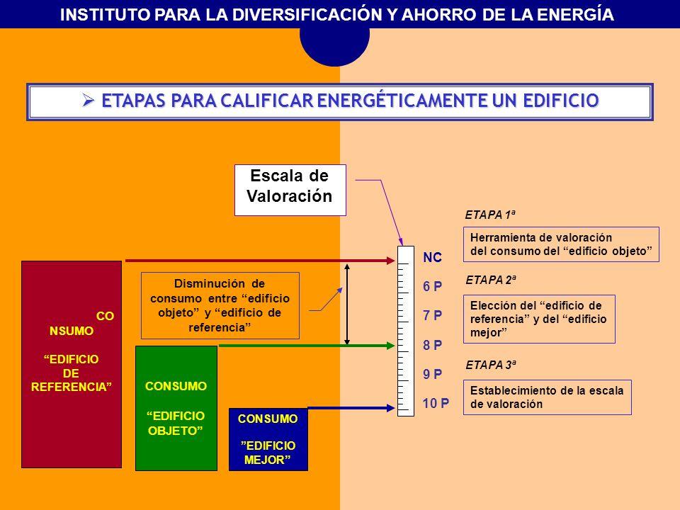 ETAPAS PARA CALIFICAR ENERGÉTICAMENTE UN EDIFICIO