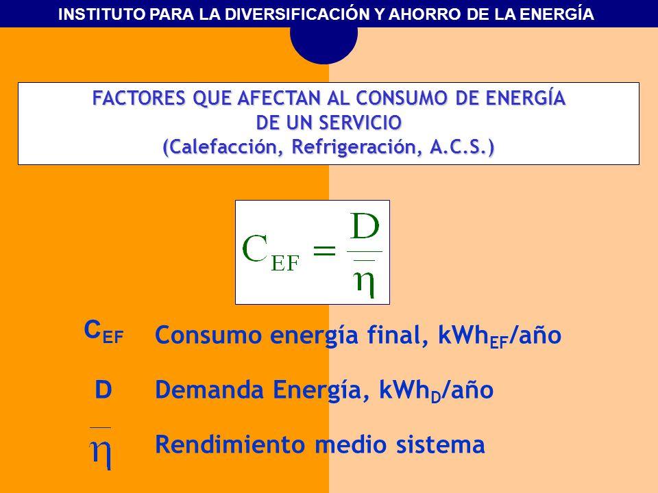 Consumo energía final, kWhEF/año