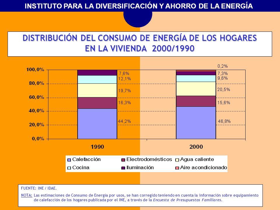DISTRIBUCIÓN DEL CONSUMO DE ENERGÍA DE LOS HOGARES EN LA VIVIENDA 2000/1990