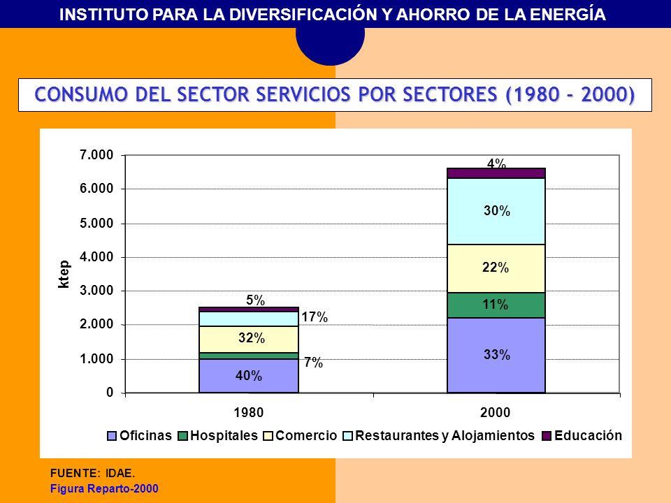CONSUMO DEL SECTOR SERVICIOS POR SECTORES (1980 - 2000)