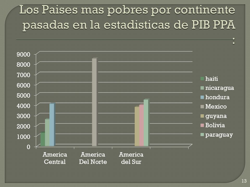 Los Paises mas pobres por continente pasadas en la estadisticas de PIB PPA :