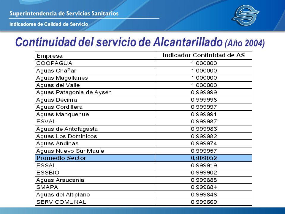 Continuidad del servicio de Alcantarillado (Año 2004)