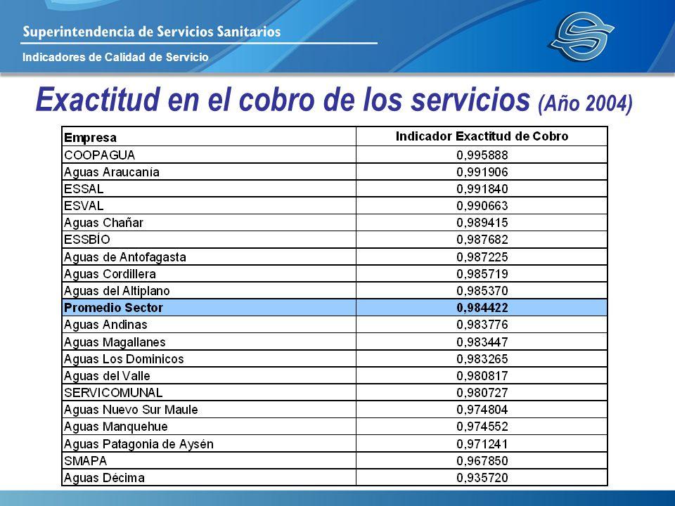 Exactitud en el cobro de los servicios (Año 2004)