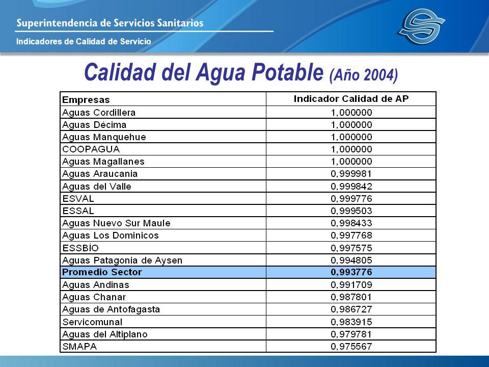 Calidad del Agua Potable (Año 2004)