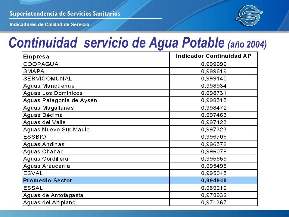 Continuidad servicio de Agua Potable (año 2004)