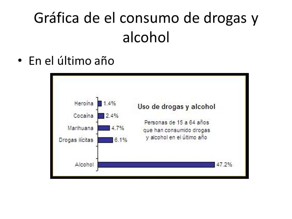 Gráfica de el consumo de drogas y alcohol